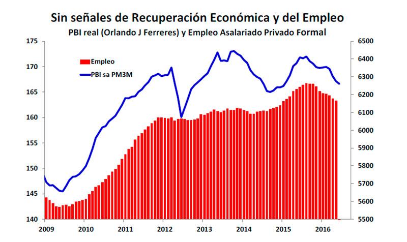 Gráfico de la consultora FyE Consult en base a relevamientos de Orlando J Ferreres.