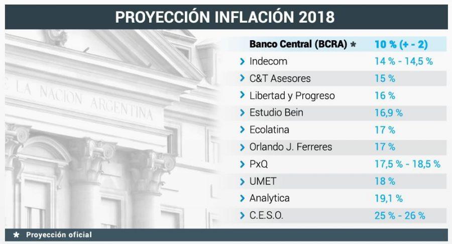 Proyección publicada en Ámbito Financiero.