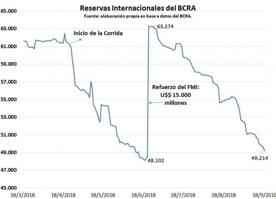 Gráfico elaborado por el economista Gustavo Ludmer en base a datos del Banco Central.